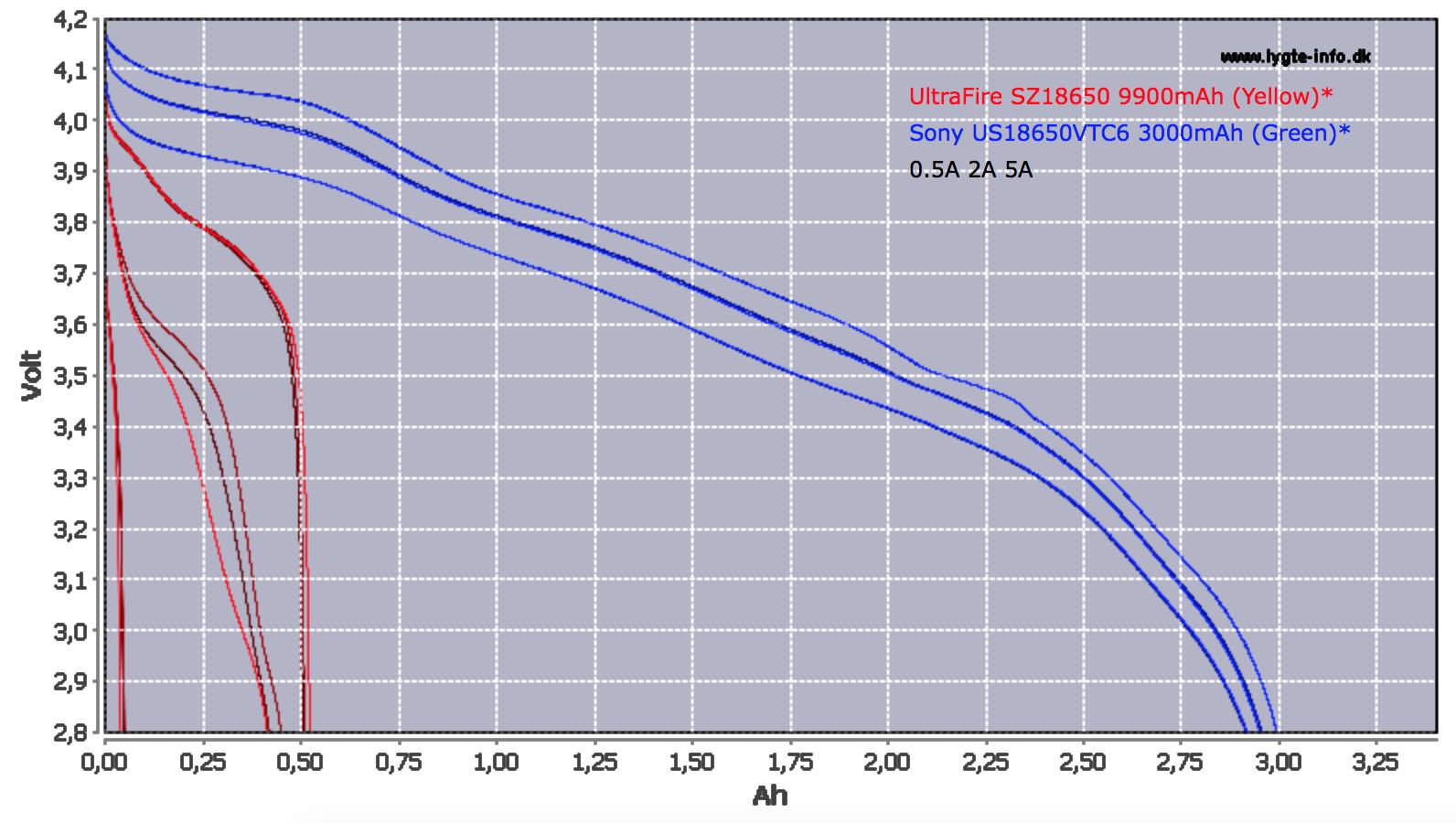 Sony VTC6 3000mAh vs Ultrasfire 9900mAh
