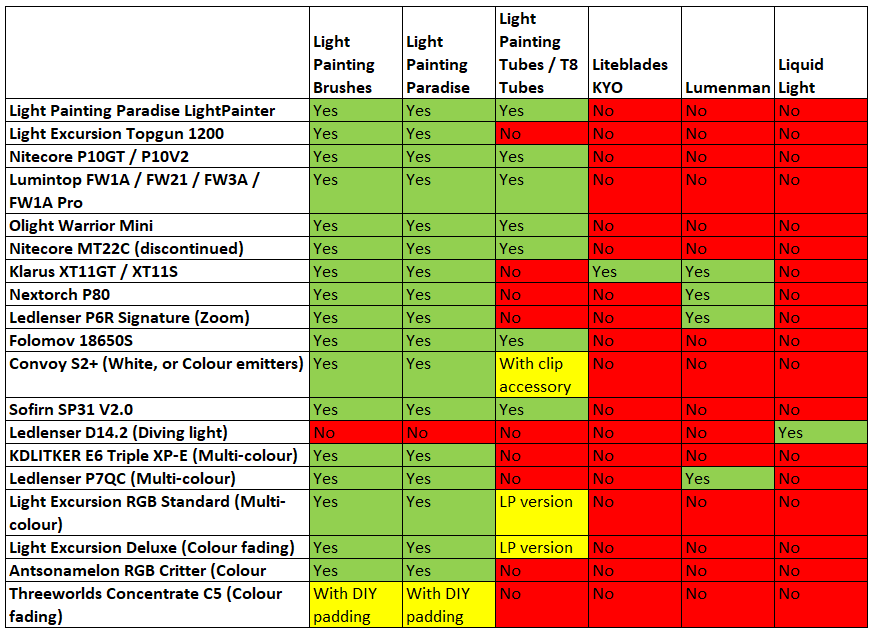 Flashlight Compatibility Matrix - please contact me if any corrections are required.
